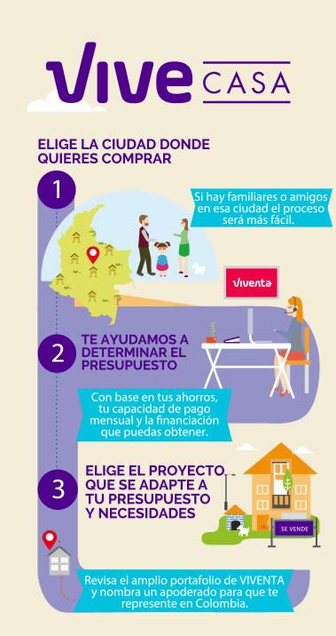 infografia sobre como comprar casa en Colombia paso 1