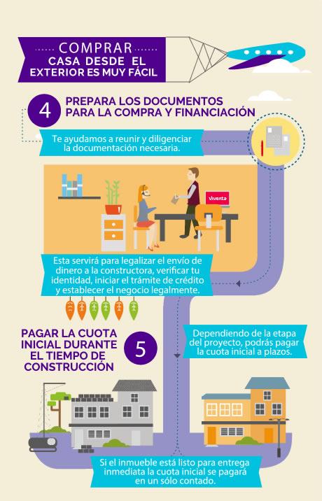 infografia sobre como comprar casa en Colombia paso 2